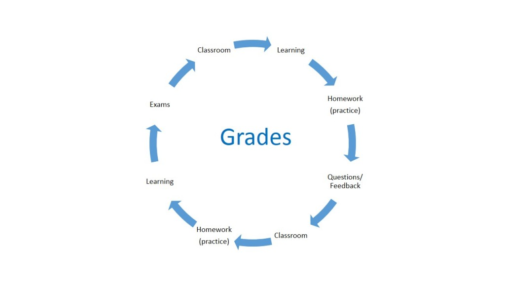 homework help you learn better If you do your homework late or at the end of the quarter, you won't be learning, you won't much improve your test grades, and you will have missed the feedback-cycle of: classroom learning reinforced by independent practice (homework) = learning = better grades.