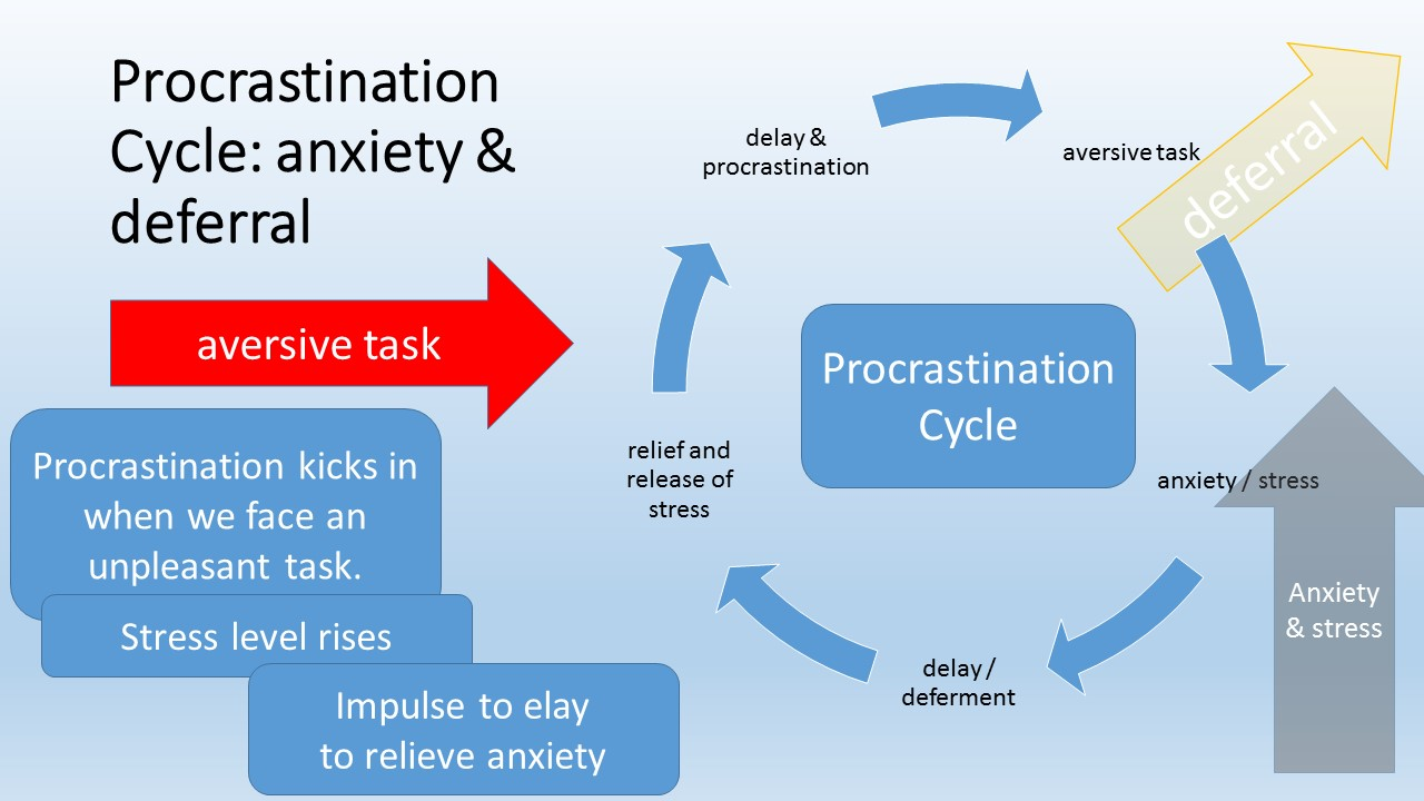 what can be procrastination article
